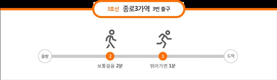 3호선 종로3가역 3번출구: 보통걸음 2분, 뛰어가면 1분