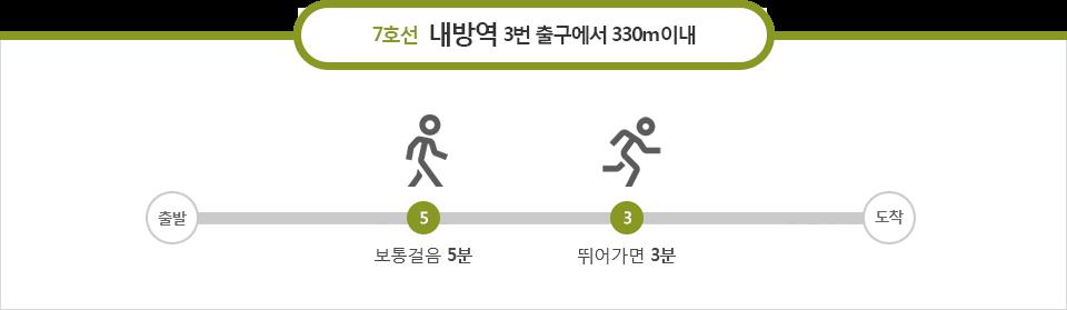7호선 내방역 3번출구에서 330m이내 : 보통걸음 5분, 뛰어가면3분