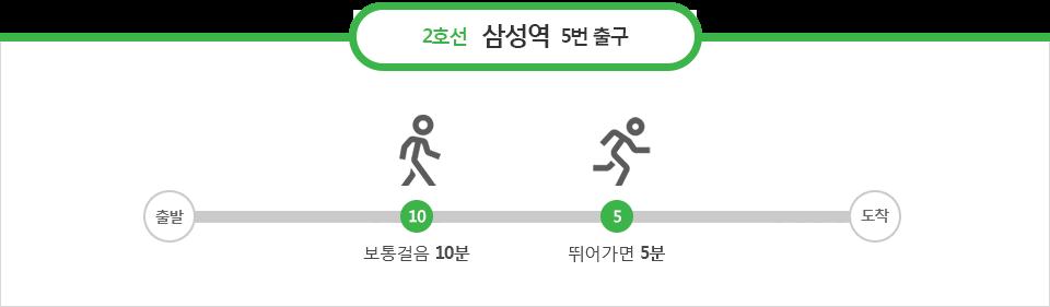 2호선 삼성역 5번출구 : 보통걸음 10분, 뛰어가면 5분