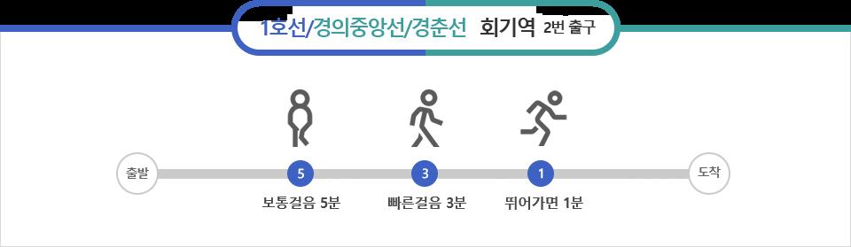 1호선/경의중앙선/경춘선, 회기역 2번출구, 보통 걸음 5분 빠른걸음 3분 뛰어가면 1분