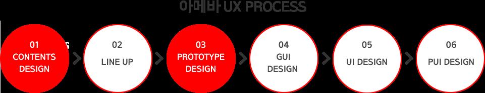 아메바 UX PROCESS