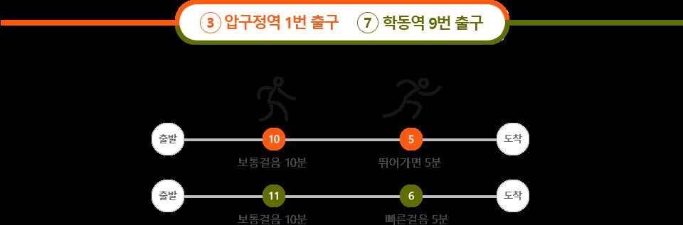 3호선 압구정역 1번출구ㅡ 7호선 학동역 9번 출구 : 3호선 나올시 보통걸음 10분, 뛰어가면5분 7호선 나올시 보통걸음 10분, 빠른걸음 5분
