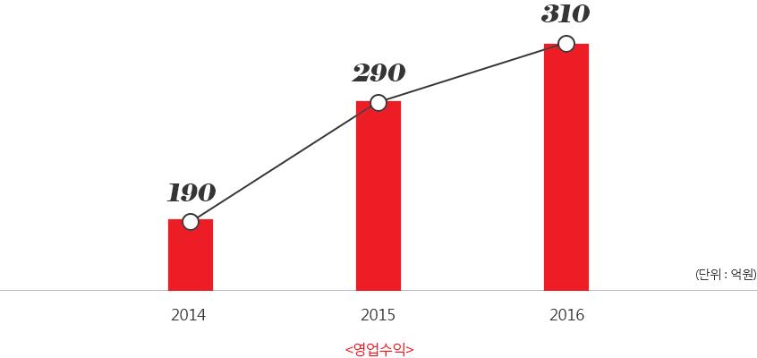 영업수익 그래프 - 아래 설명 참조