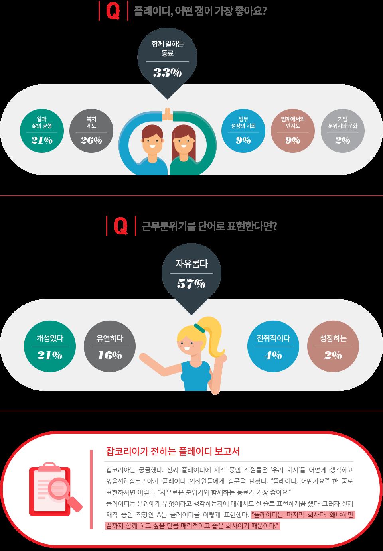 플레이디 기업리뷰 - 아래 설명 참조