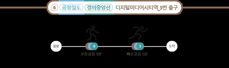 공항철도, 경의중앙선,  : 3호선 나올시 보통걸음 10분, 6호선 디지털미디어시티역_3번 출구 : 보통걸음 9분, 빠른걸음 5분