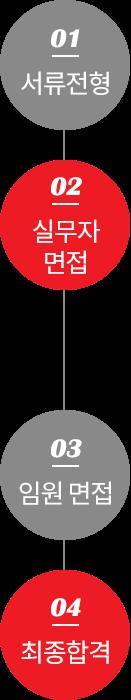 서류전형 - 실무자면접 - 임원면접 - 최종합격