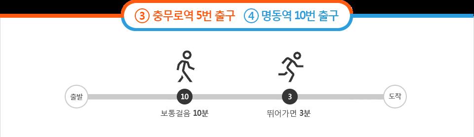 충무로역 5번 출구, 명동역 10번 출구,  보통 걸음 10분 뛰어가면 3분