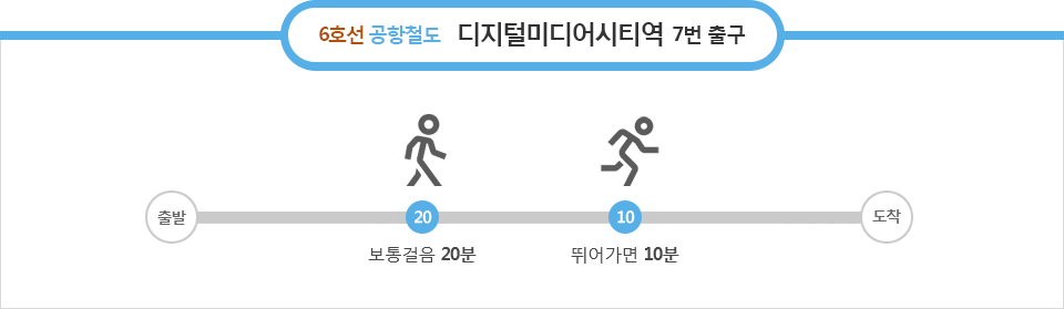 6호선 공항철도  - 지털미디어시티역 : 7번 출구 - 보통걸음 20분, 뛰어가면 10분