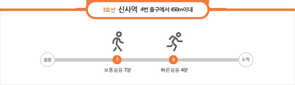 3호선 신사역 4번출구 450m이내 : 보통걸음 7분, 빠른걸음 4분