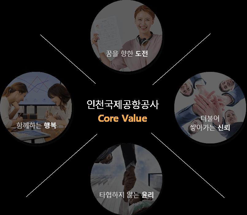인천국제공항공사 Core Value