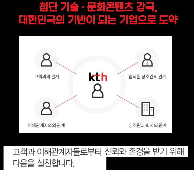 첨단 기술 · 문화콘텐츠 강국,대한민국의 기반이 되는 기업으로 도약