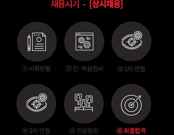 채용시기   -   [상시채용]