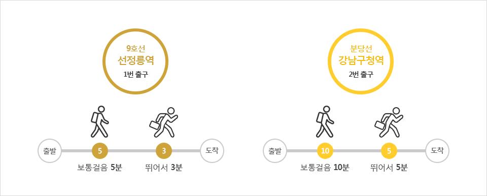 9호선 선정릉역 1번 출구 // 분당선 강남구청역 2번 출구