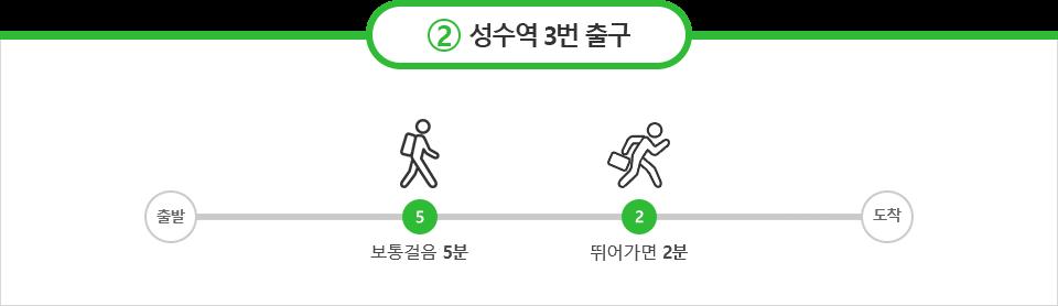 2호선 성수역 3번출구, 보통 걸음 5분 빠른걸음 2분