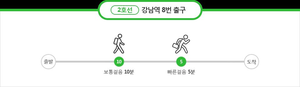 2호선 강남역 : 보통걸음10분, 바쁜걸음 5분