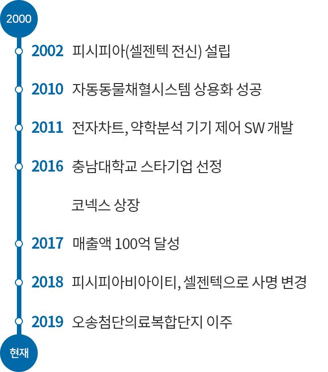 숫자로 보는 History 리스트