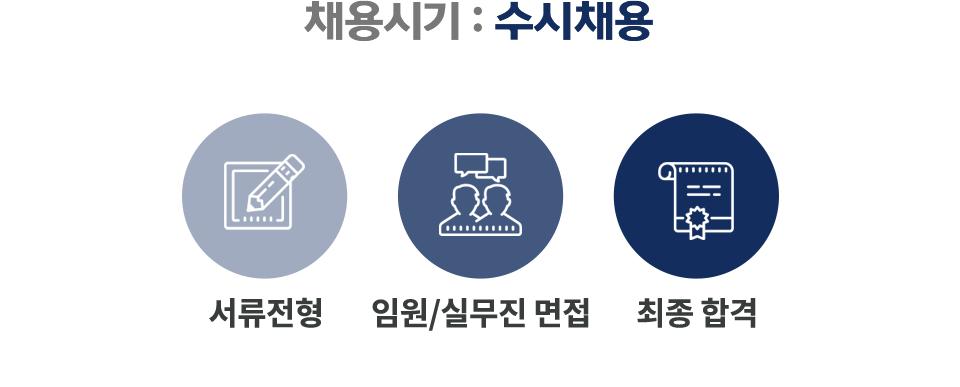채용시기 : 수시채용, 채용절차 : 1.서류전형, 2.임원/실무진 면접, 3.최종 합격
