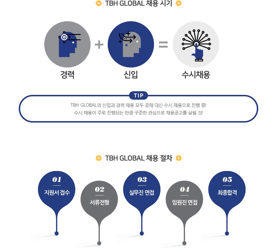 TBH GLOBAL 채용 시기 - 아래 설명 참조