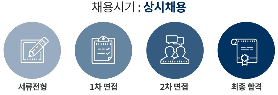 채용시기 : 상시채용, 채용절차 : 1.서류전형, 2.1차 면접, 3.2차 면접, 4. 최종 합격