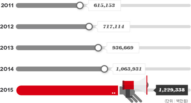 HS애드의 성장 그래프 - 아래 설명 참조